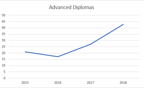 Over 40 percent of the 2018 graduating class earned an advanced diploma and the millennium scholarship