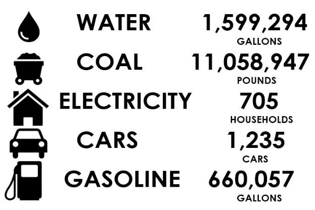 - The above graphic shows the amount of water, coal, electricity, fuel emissions, and gasoline that would have been produced annually if the same amount of power generated by Bear Poplar Solar was produced by fossil fuels.