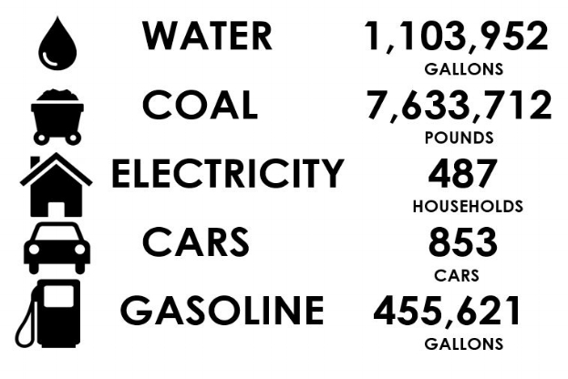 - The above graphic shows the amount of water, coal, electricity, fuel emissions, and gasoline that would have been produced annually if the same amount of power generated by Bedford Solar was produced by fossil fuels.