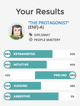 my test results