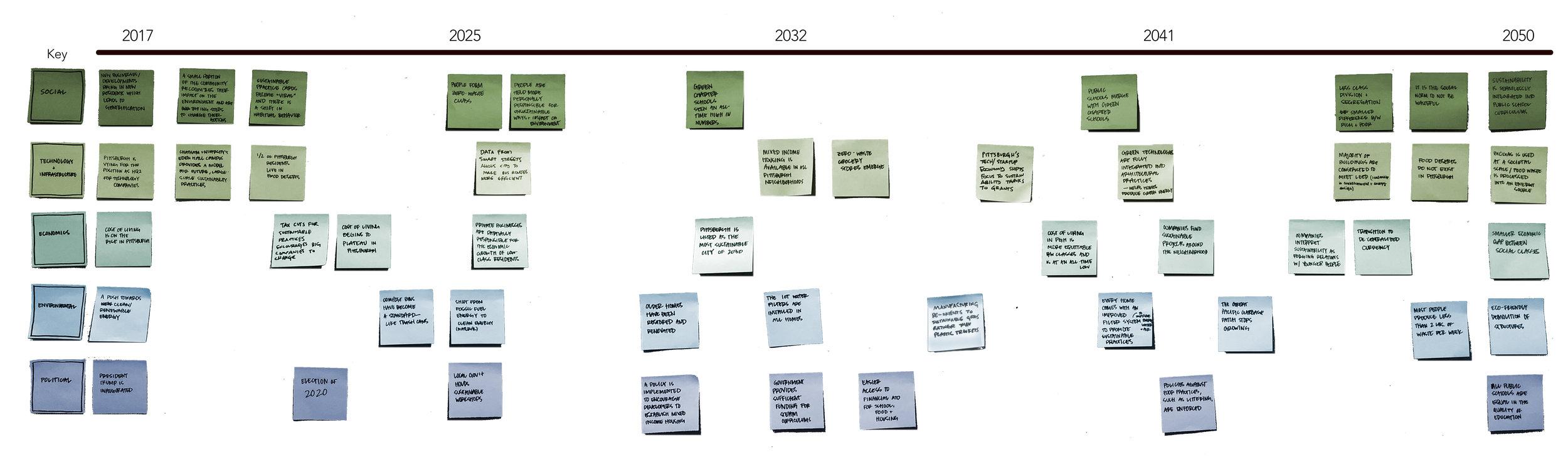 Preferred Future Timeline.jpg