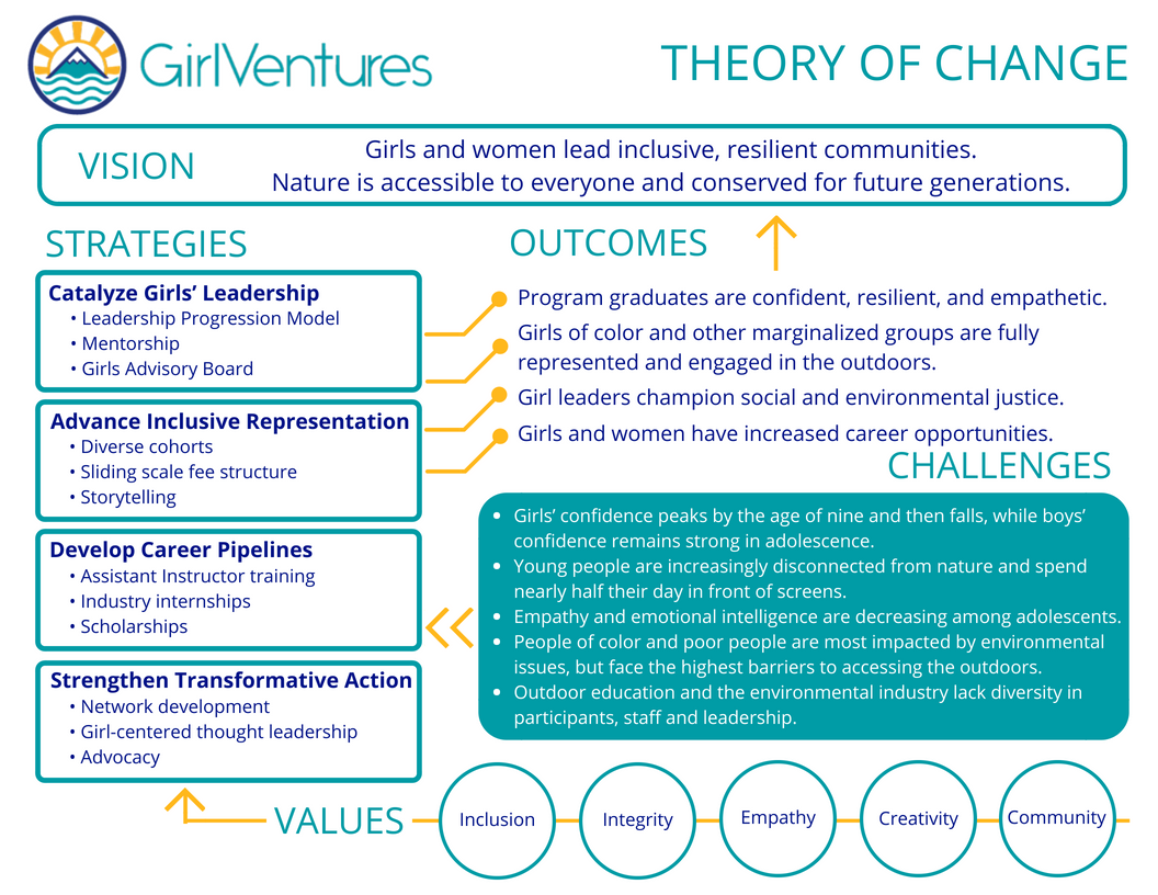 Theory of Change_Update 7.10.18.png