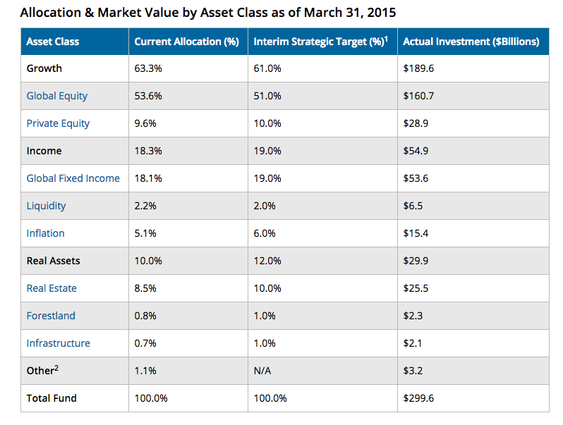 CalPERS ASSET allocation - Private equity is 9.6% of the total $299 billion.
