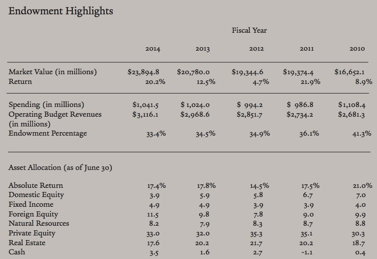 Yale university investments office asset allocation - private equity takes 33% of the total $23.8 billion.