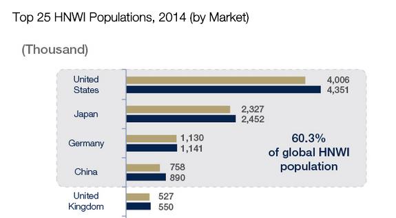 Send me an angel - high net worth individual (hnwi) population. source: world wealth report