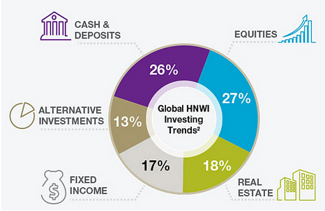 HNWI Asset allocation (2014 trends) - source - world wealth report