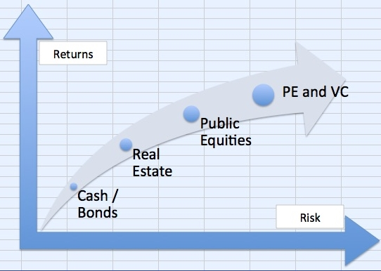 Risk and returns