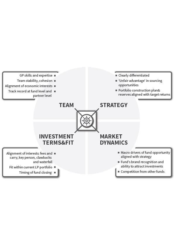 LP Investment criteria
