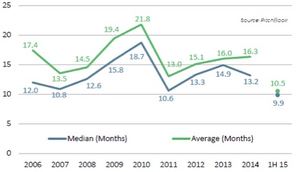 Average time to raise a VC fund = 16 months (Source: Pitchbook)