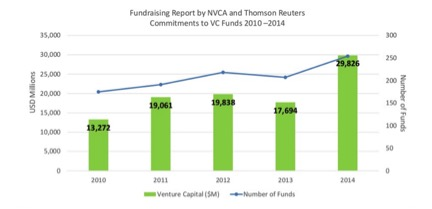 Investments in VC Funds (Source: NVCA)