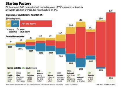 70% of YC portfolio is active (Source: WSJ)