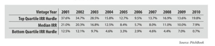 top quartile irr varies as much as 4x over a decade (source: pitchbook)