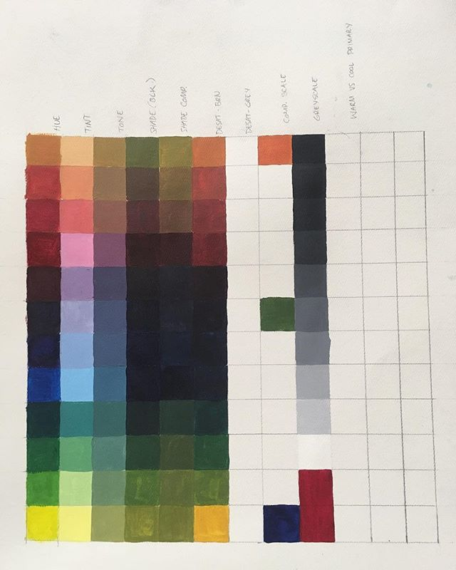 🌈✨👀✨🌈 Color Identity Chart in progress. This chart shows you various ways to change the color, tint, tone, shade, brightness and dullness of your acrylic paints.