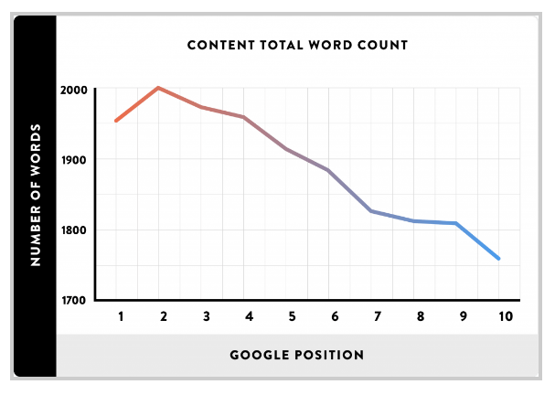 What kind of length is best for SEO? 2,000 words is a sweet spot.