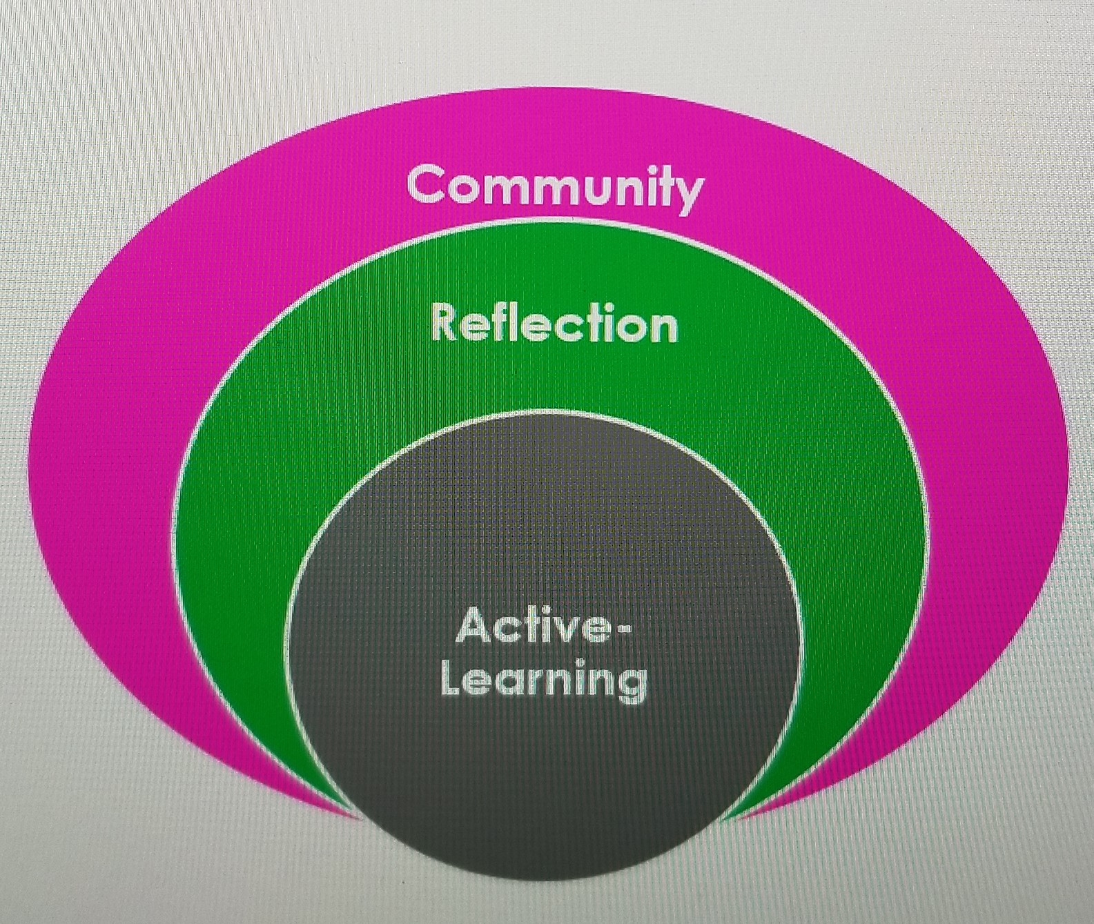 Yogibana was built in alignment with the core teaching values of active-learning, reflection, and community.