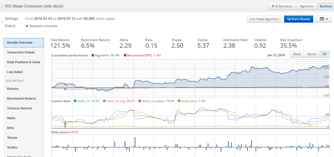 Year to Date Backtest on $RMTI using RSI Mean Crossover Algorithm; 121.5% YTD return vs. 6.5% for $SPY