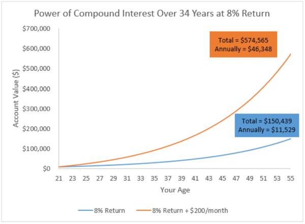 compound-interest-stock-market