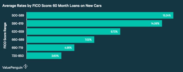 auto-loan-interest-rates-fico-score.PNG