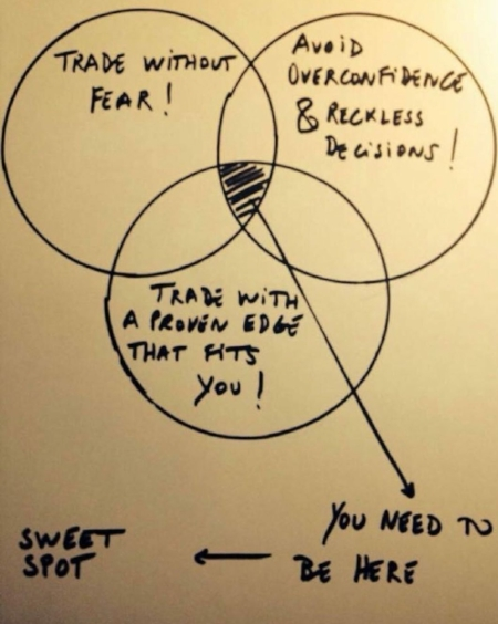 finding-your-sweet-spot