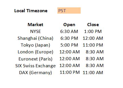 Global Stock Market Hours