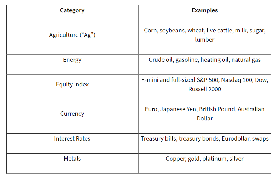 Futures Markets by Category