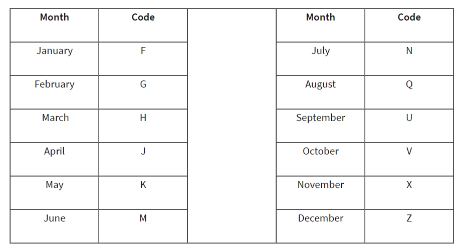 Futures Contract Month Letters