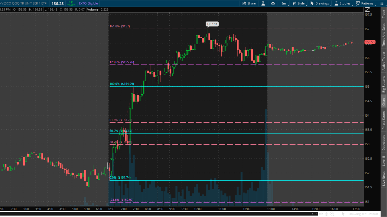 5 minute chart on QQQ with fibs drawn on opening move