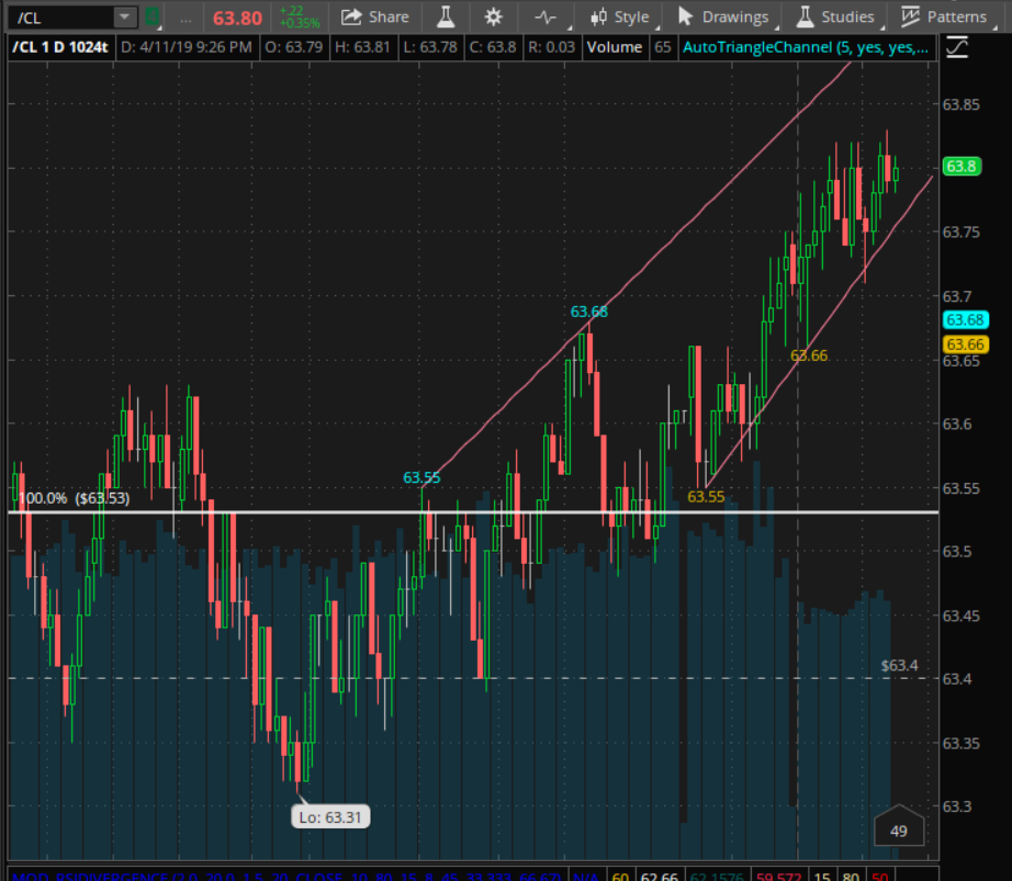 Crude Oil trending up.