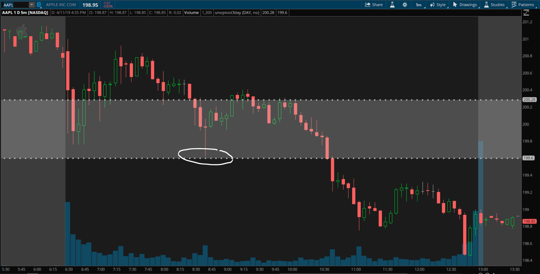 3-Day Pivot bounce on AAPL's 5min chart