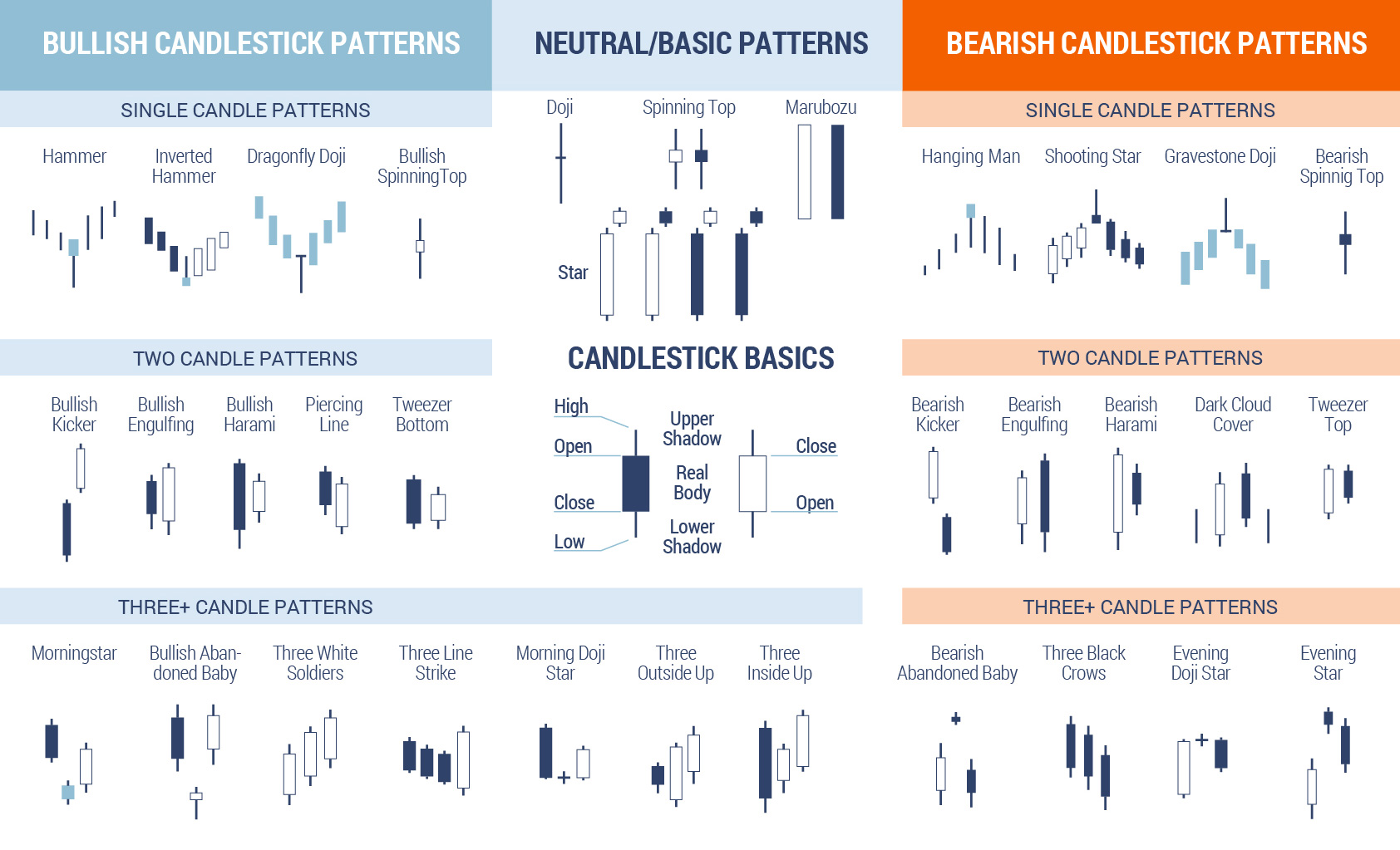 Common candlestick patterns.