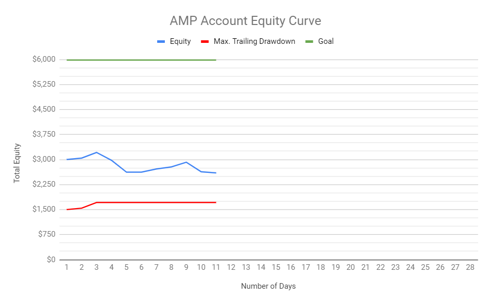 AMP account equity.PNG