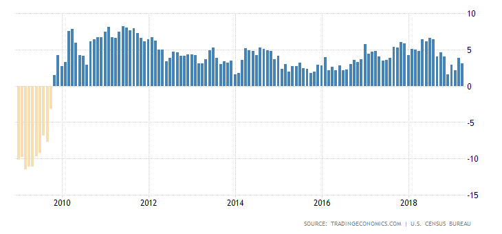 united-states-retail-sales-annual.png
