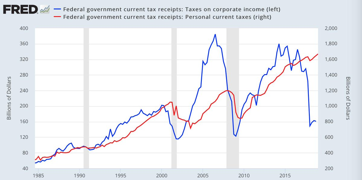 Corporate and personal tax cut rates.jpg
