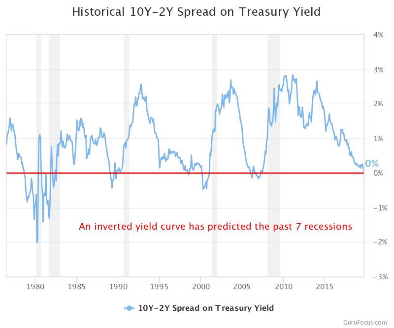 yield_inversion