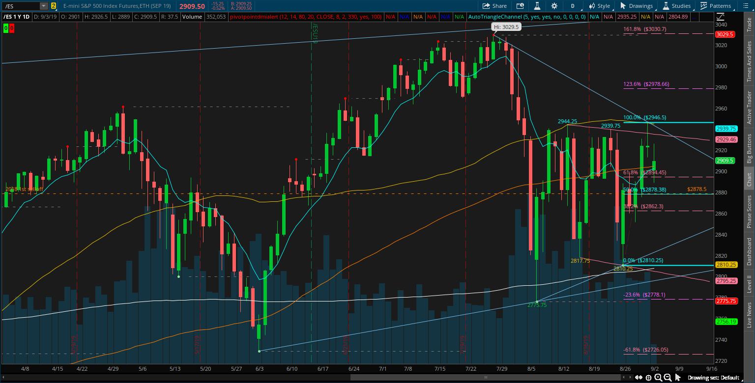 ES chart.png