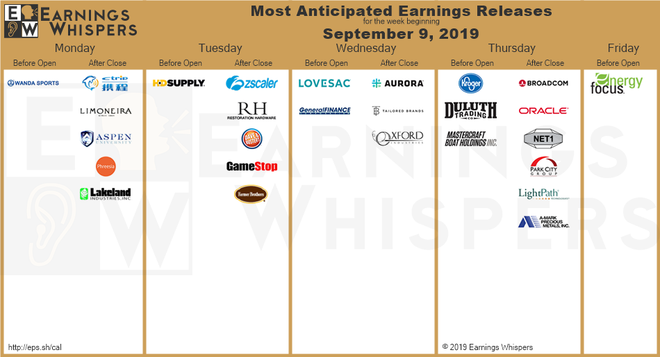 most anticipated earnings this week.png