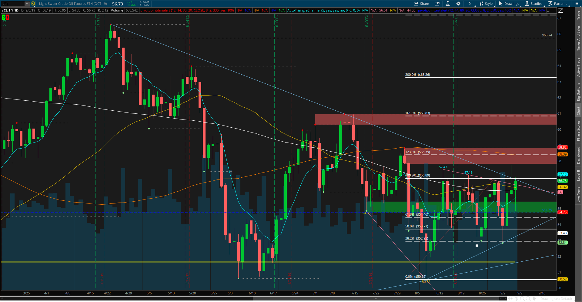 CL - Light Sweet Crude Oil Futures.png