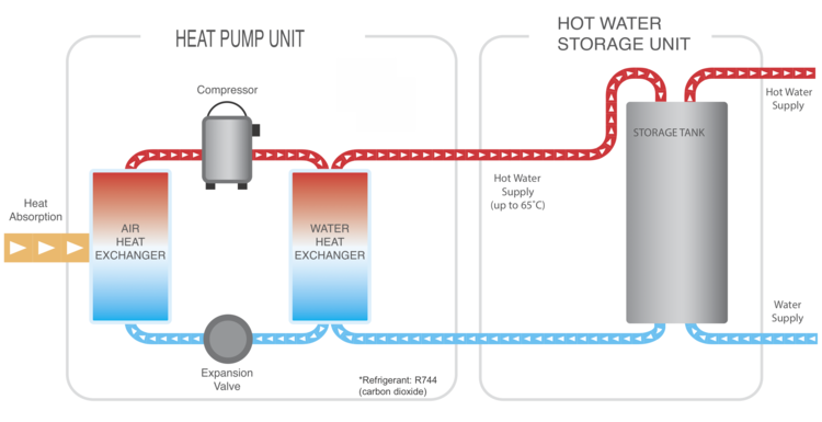 Heat-Pump-Water_heater-Diagram.png