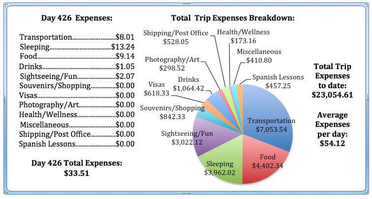 Day 426 Expenses.jpg
