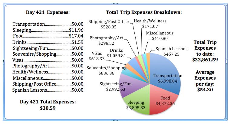 Day 421 Expenses.jpg