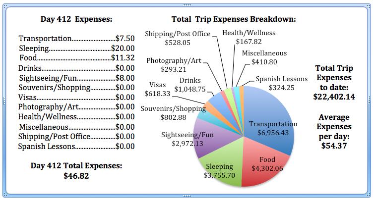 Day 412 Expenses.jpg