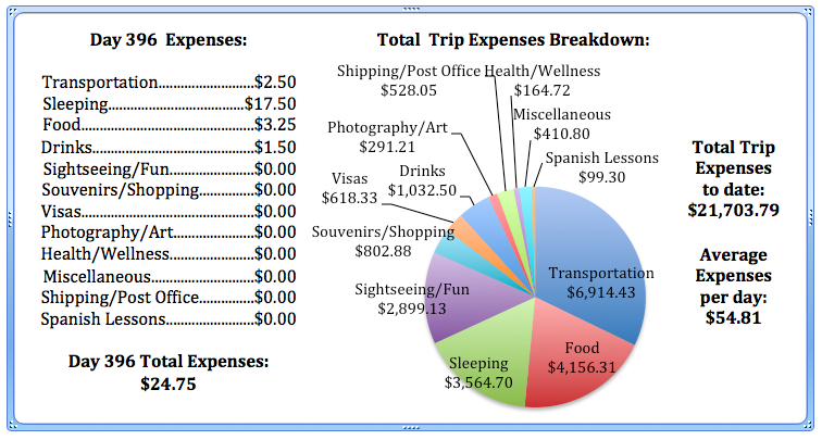 Day 396 Expenses.jpg