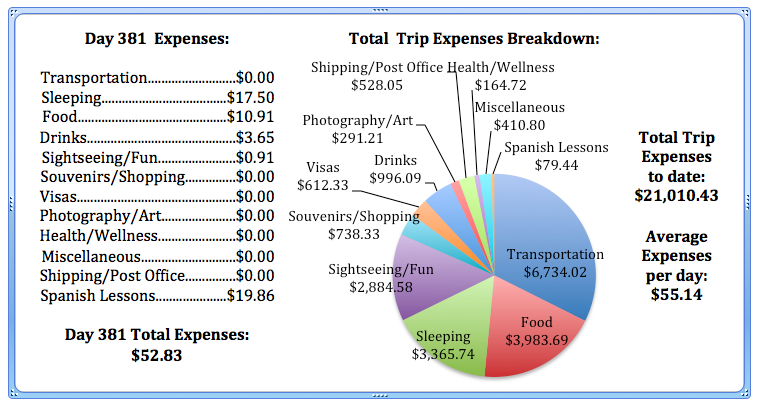 Day 381 Expenses.jpg