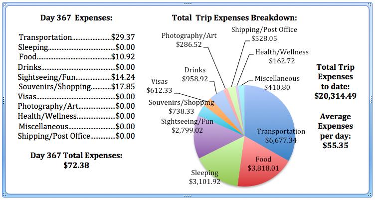 Day 367 Expenses.jpg