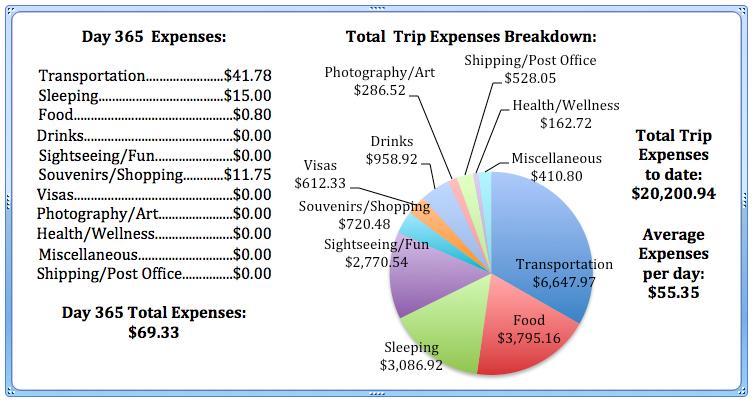 Day 365 Expenses.jpg