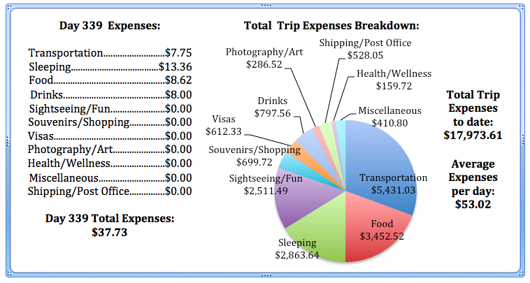 Day 339 Expenses.jpg