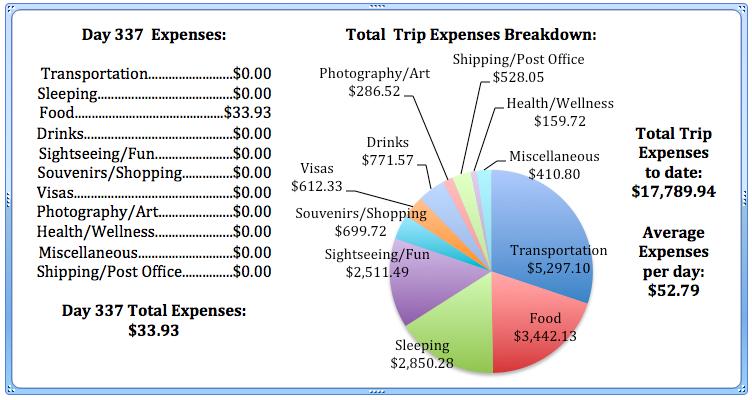 Day 337 Expenses.jpg