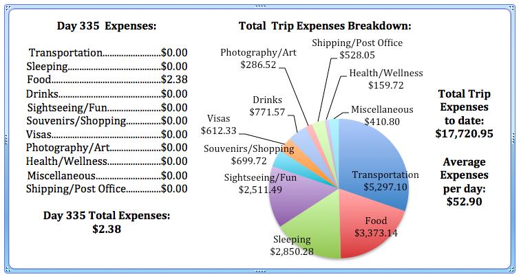 Day 335 Expenses.jpg