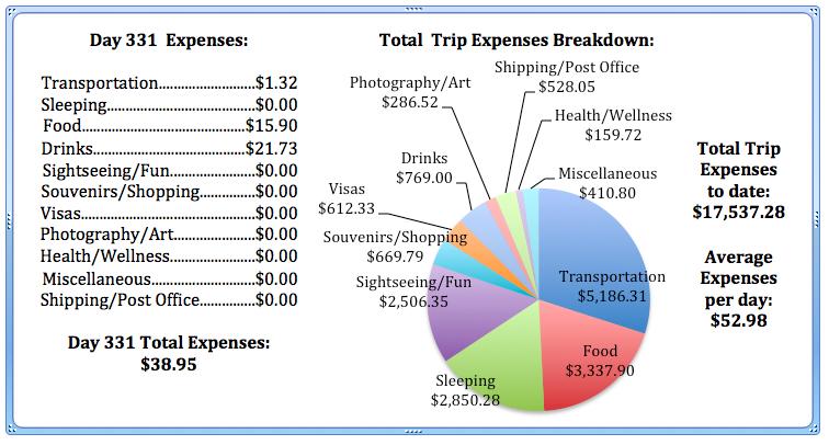 Day 331 Expenses.jpg