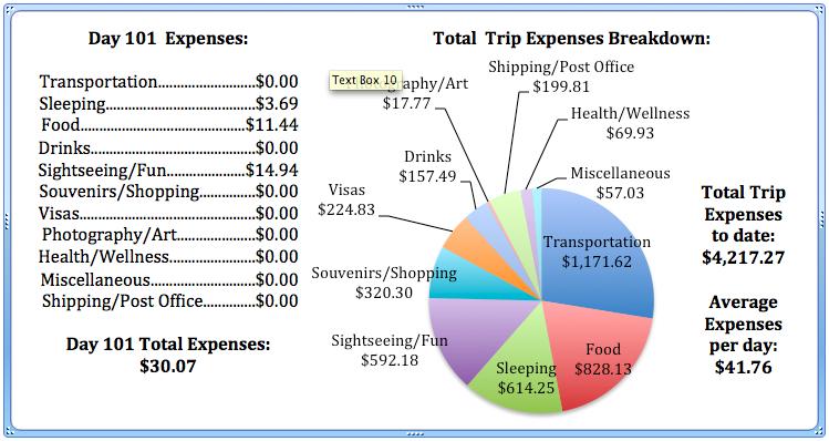 Day 101 Expenses.jpg